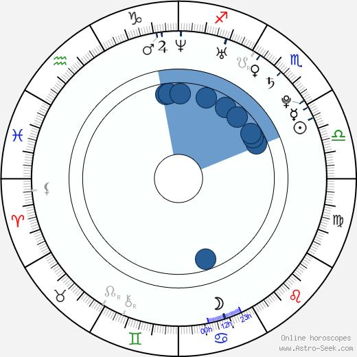 Sami Lepistö wikipedia, horoscope, astrology, instagram