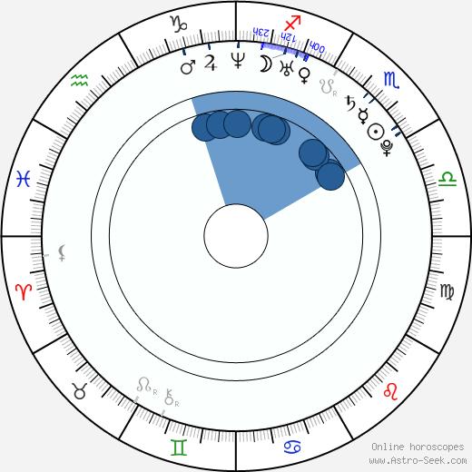 Sebastian Gacki wikipedia, horoscope, astrology, instagram
