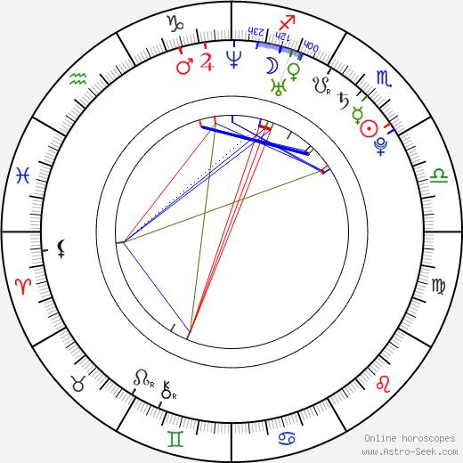 Sebastian Gacki astro natal birth chart, Sebastian Gacki horoscope, astrology