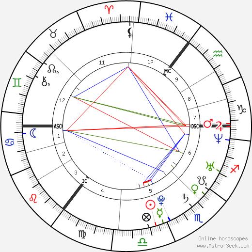 Shayne Ward tema natale, oroscopo, Shayne Ward oroscopi gratuiti, astrologia