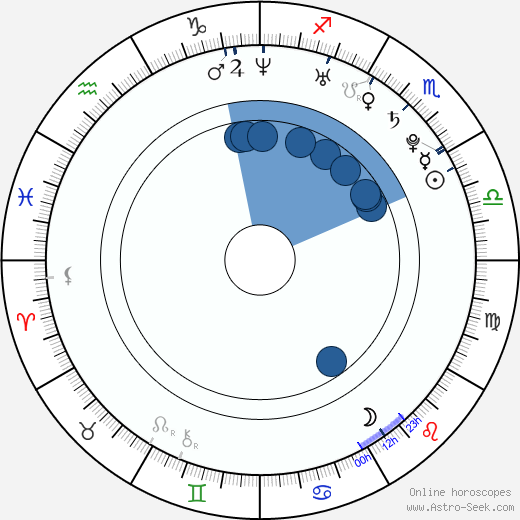 Tod Fennell wikipedia, horoscope, astrology, instagram