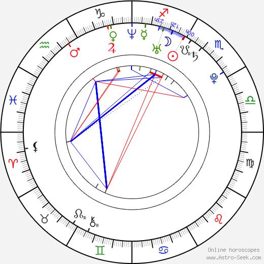 Adnan Haskovic astro natal birth chart, Adnan Haskovic horoscope, astrology