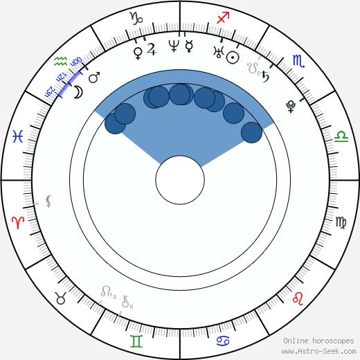 Alan Ritchson wikipedia, horoscope, astrology, instagram