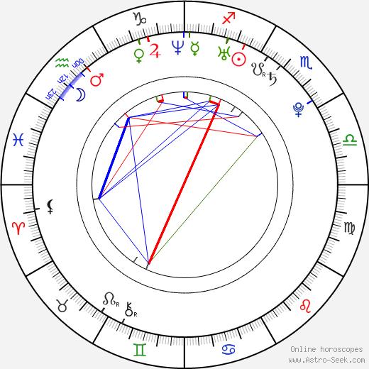 Alan Ritchson astro natal birth chart, Alan Ritchson horoscope, astrology