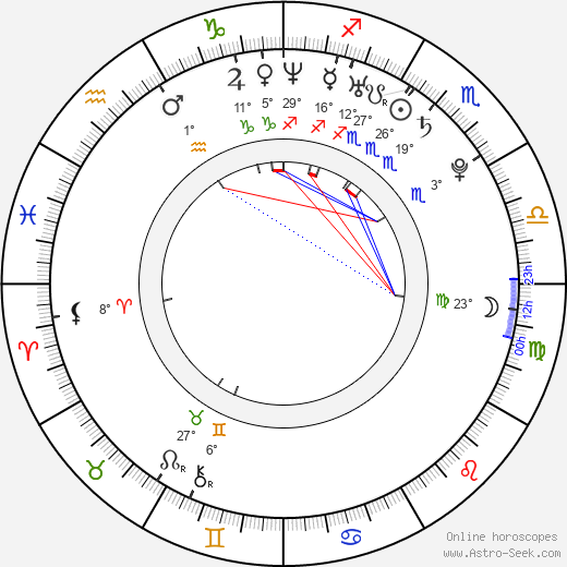 Aleksey Bardukov birth chart, biography, wikipedia 2019, 2020
