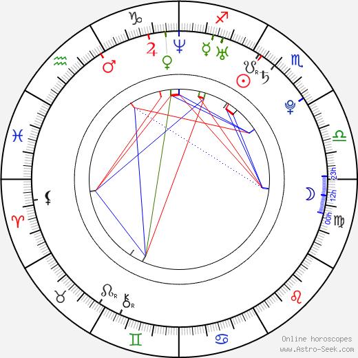 Aleksey Bardukov birth chart, Aleksey Bardukov astro natal horoscope, astrology