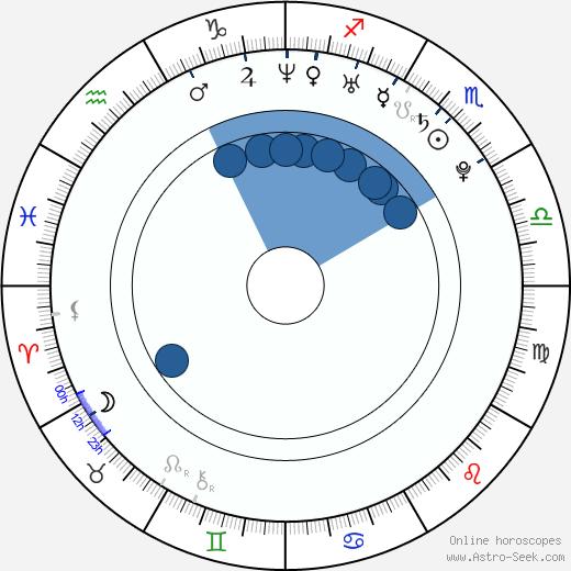 Amelia Vega wikipedia, horoscope, astrology, instagram