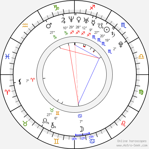 Annemarie Pazmino birth chart, biography, wikipedia 2019, 2020