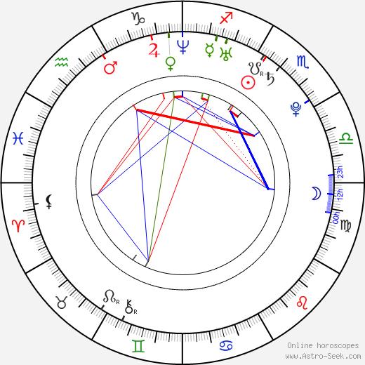 Aurelia Gliwski birth chart, Aurelia Gliwski astro natal horoscope, astrology