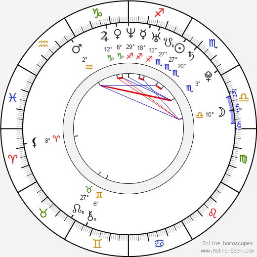 Benjamin Carland birth chart, biography, wikipedia 2020, 2021