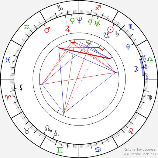 Benjamin Carland birth chart, Benjamin Carland astro natal horoscope, astrology