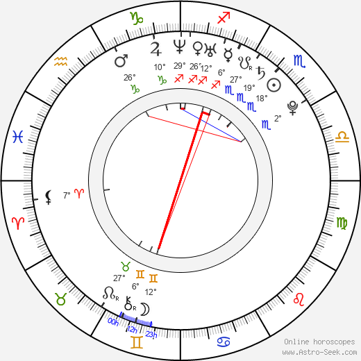 Britt Irvin birth chart, biography, wikipedia 2019, 2020