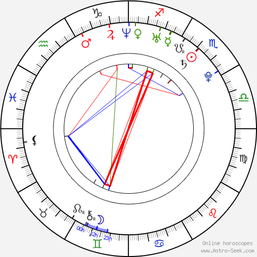 Britt Irvin birth chart, Britt Irvin astro natal horoscope, astrology
