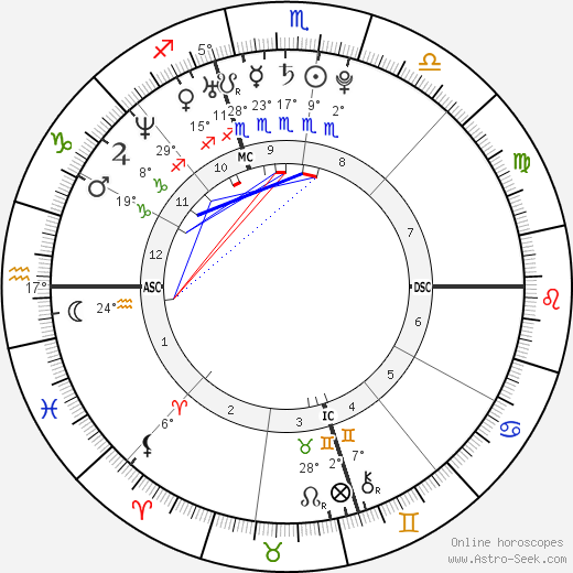 Chris Brennan birth chart, biography, wikipedia 2018, 2019