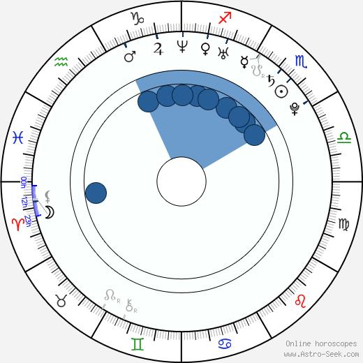 Christine Ghawi wikipedia, horoscope, astrology, instagram