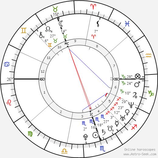 Delta Goodrem Birth Chart Horoscope, Date of Birth, Astro