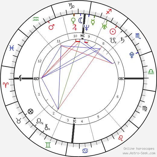 Gaspard Ulliel tema natale, oroscopo, Gaspard Ulliel oroscopi gratuiti, astrologia