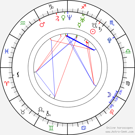 Gene Fallaize birth chart, Gene Fallaize astro natal horoscope, astrology