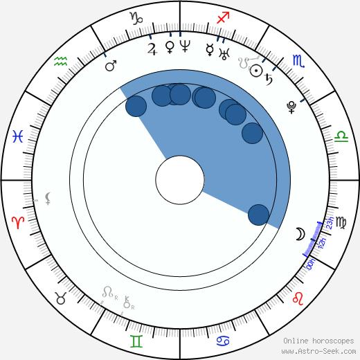 Han-byeol Park wikipedia, horoscope, astrology, instagram