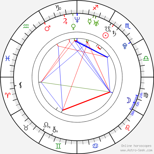 Han-byeol Park birth chart, Han-byeol Park astro natal horoscope, astrology