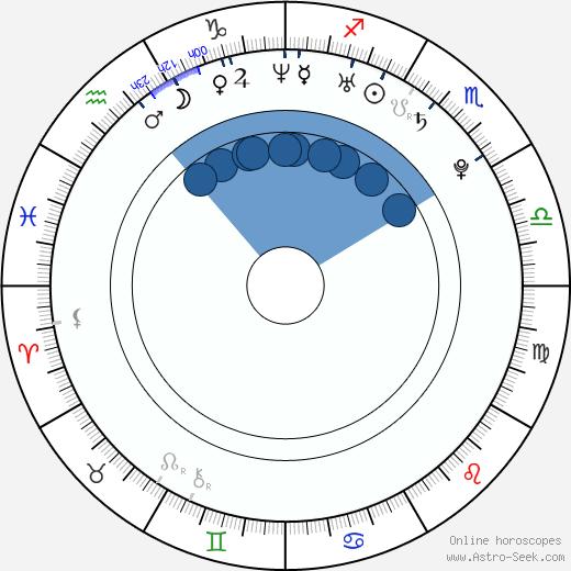Izumi Kitta wikipedia, horoscope, astrology, instagram