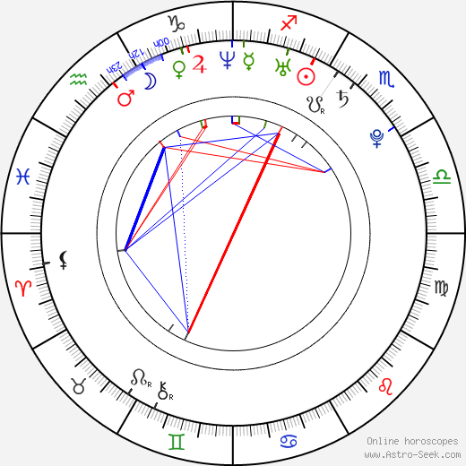 Izumi Kitta birth chart, Izumi Kitta astro natal horoscope, astrology