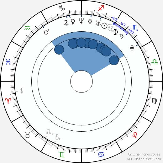Jana Bláhová wikipedia, horoscope, astrology, instagram