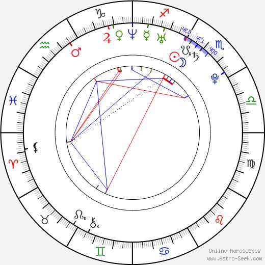 Jana Bláhová birth chart, Jana Bláhová astro natal horoscope, astrology