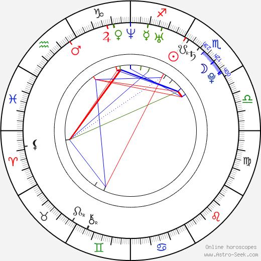 Jena Malone astro natal birth chart, Jena Malone horoscope, astrology
