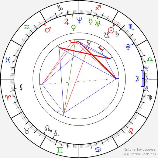 Johny Christ tema natale, oroscopo, Johny Christ oroscopi gratuiti, astrologia