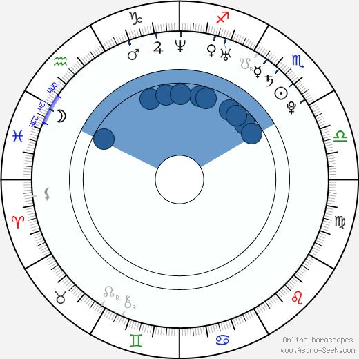 Julia Stegner wikipedia, horoscope, astrology, instagram