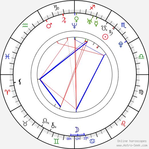 Julian Záhorovský birth chart, Julian Záhorovský astro natal horoscope, astrology