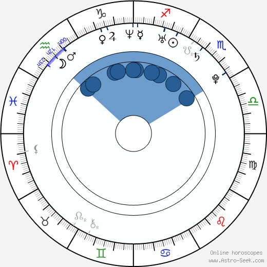 Kia Winston wikipedia, horoscope, astrology, instagram