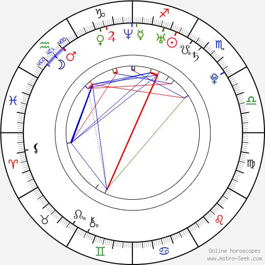 Kia Winston birth chart, Kia Winston astro natal horoscope, astrology