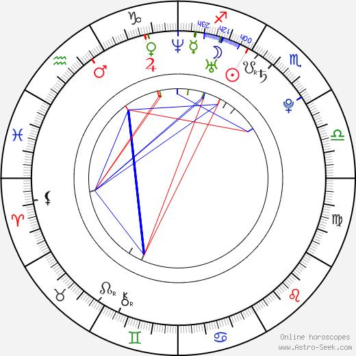 Lucas Grabeel astro natal birth chart, Lucas Grabeel horoscope, astrology