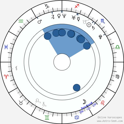 Maciej Radel wikipedia, horoscope, astrology, instagram