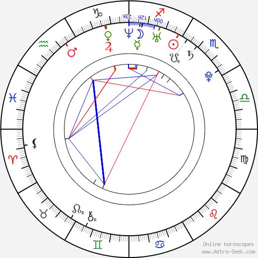 Maria Riesch astro natal birth chart, Maria Riesch horoscope, astrology