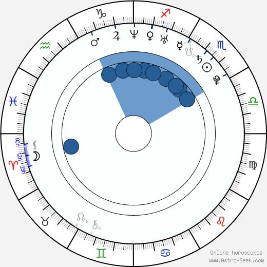 Mario Yedidia wikipedia, horoscope, astrology, instagram