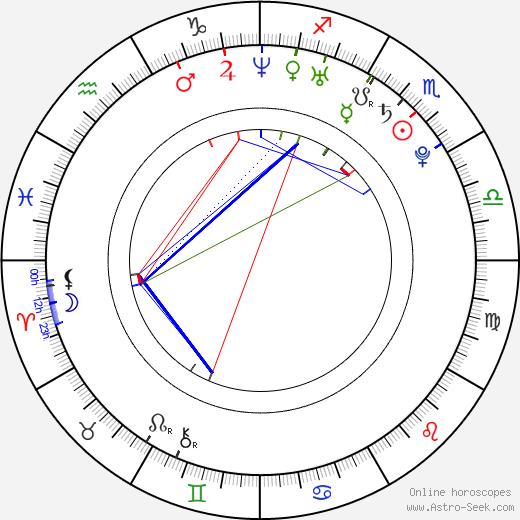 Mario Yedidia день рождения гороскоп, Mario Yedidia Натальная карта онлайн