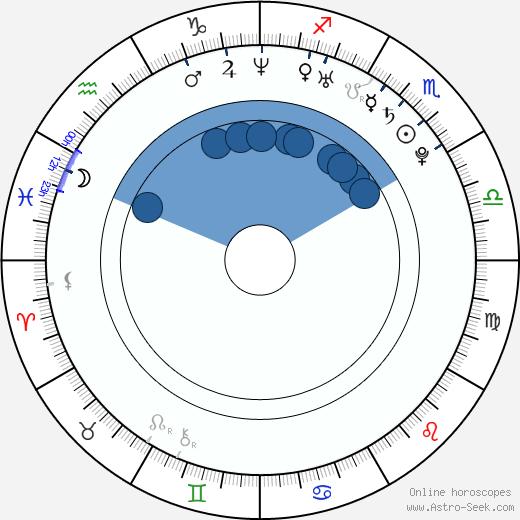 Mark Elias wikipedia, horoscope, astrology, instagram