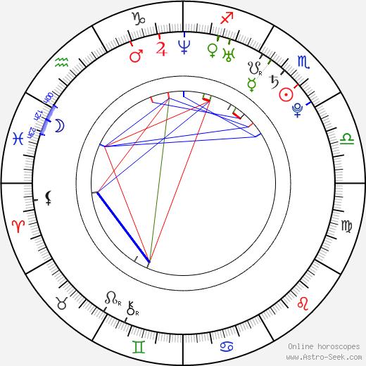 Mark Elias день рождения гороскоп, Mark Elias Натальная карта онлайн