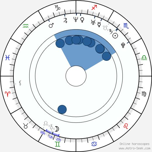 Martin Husovský wikipedia, horoscope, astrology, instagram