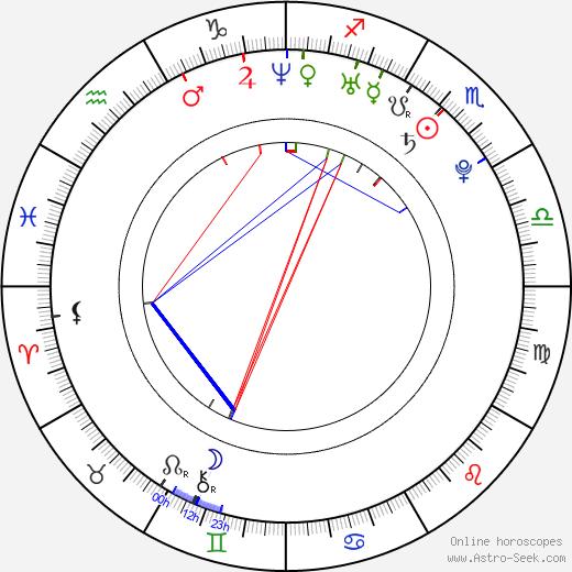 Martin Husovský birth chart, Martin Husovský astro natal horoscope, astrology