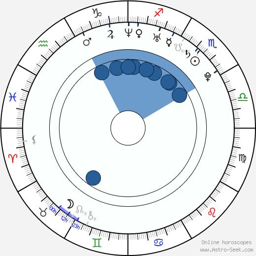 Martin Šalacha wikipedia, horoscope, astrology, instagram