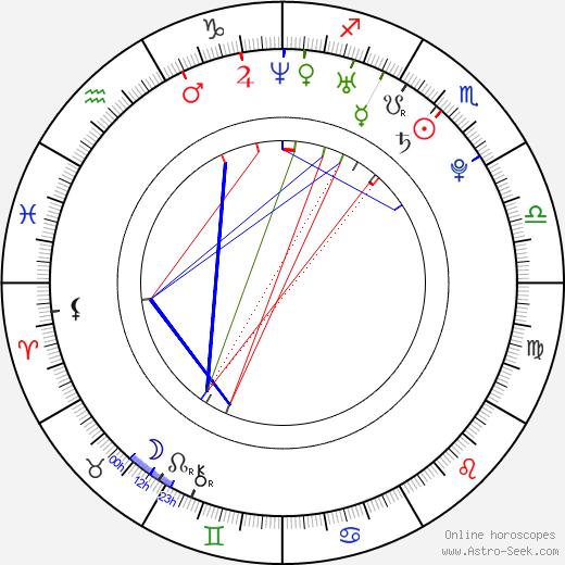 Martin Šalacha tema natale, oroscopo, Martin Šalacha oroscopi gratuiti, astrologia