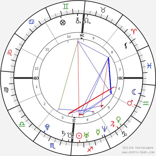 Martina Stella день рождения гороскоп, Martina Stella Натальная карта онлайн