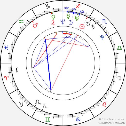Michelle Wai birth chart, Michelle Wai astro natal horoscope, astrology