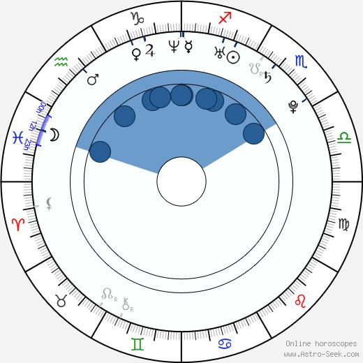 Miroslav Verner wikipedia, horoscope, astrology, instagram