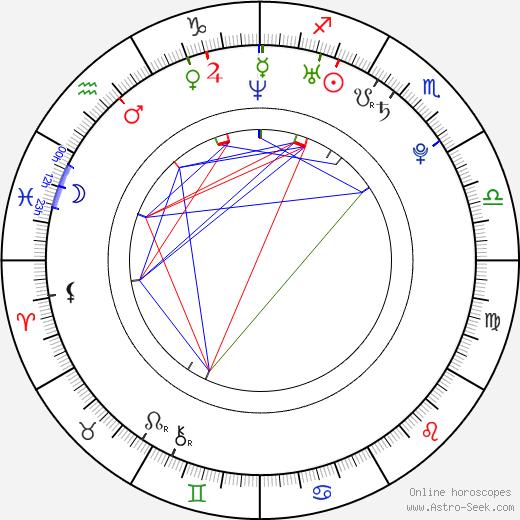 Miroslav Verner birth chart, Miroslav Verner astro natal horoscope, astrology