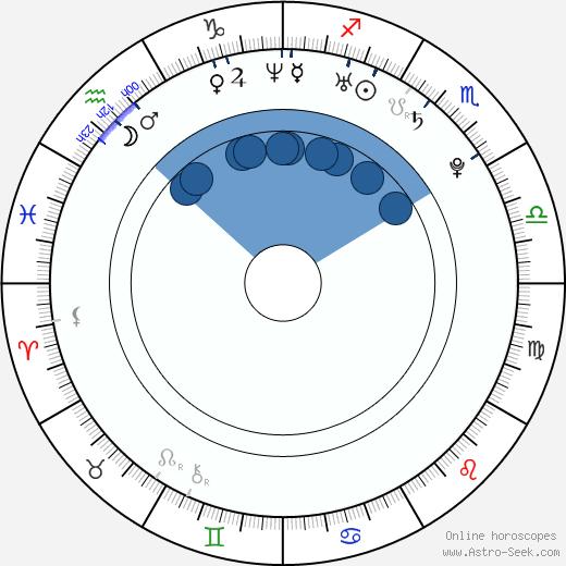 Naoko Yamada wikipedia, horoscope, astrology, instagram